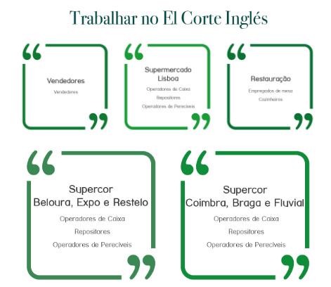 Series de tiempo microondas Deber  El Corte Inglés está a recrutar em várias áreas em Portugal – E2 Emprego e  Estágios